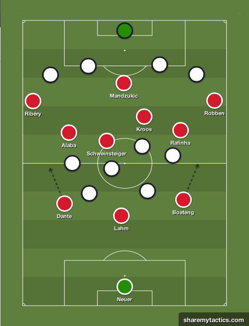 La evolución táctica del Bayern de Pep. Esquema-tactico-Bayern-Munich