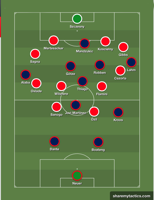 1/8 Final CHAMPIONS LEAGUE | IDA | Arsenal - Bayern Munich Esquema11