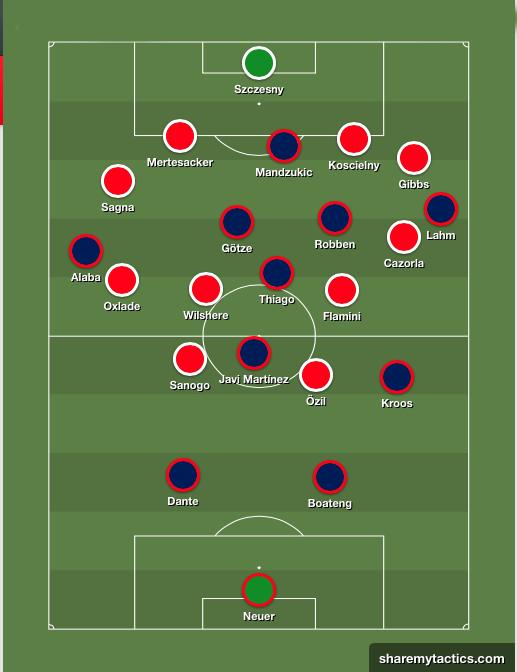 La evolución táctica del Bayern de Pep. Esquema12
