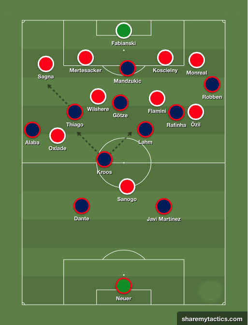 1/8 Final CHAMPIONS LEAGUE | IDA | Arsenal - Bayern Munich Esquema21