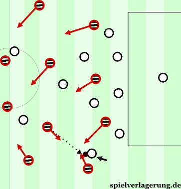 Gegenpressing-Sacchi-Partly-Counterpressing-Ball-Far-Dropping