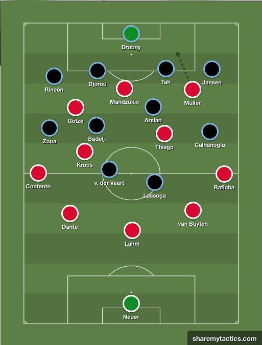 La evolución táctica del Bayern de Pep. Lahm-afuera