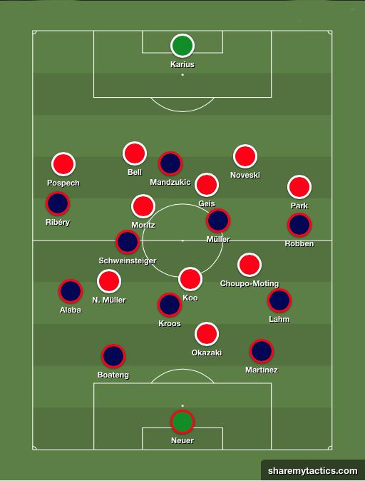 La evolución táctica del Bayern de Pep. Mainz2