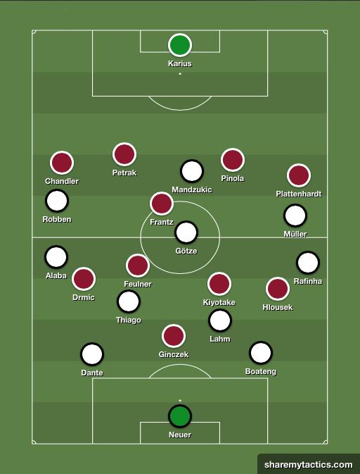 La evolución táctica del Bayern de Pep. Nurnberg