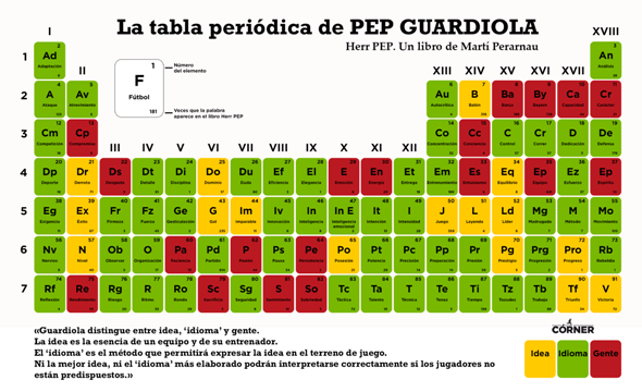 La tabla periódica de Pep Guardiola