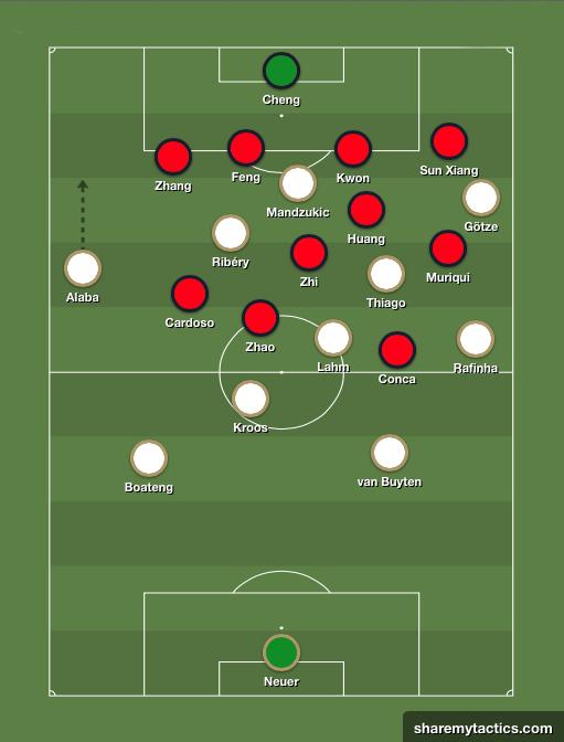 La evolución táctica del Bayern de Pep. Ventaja