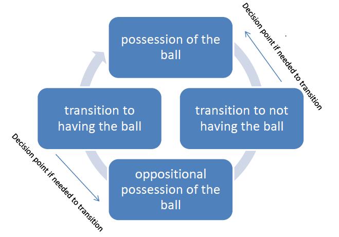 die-vier-Phasen-mit-Richtung1