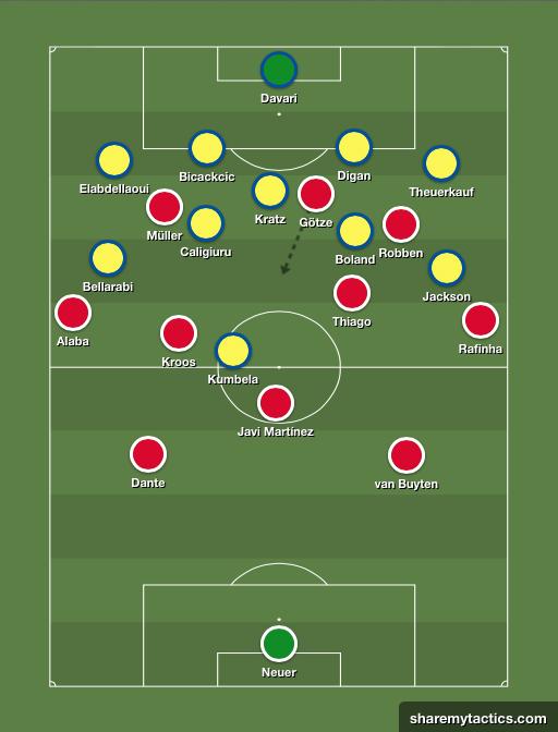 La evolución táctica del Bayern de Pep. Esquema-bayern-noviembre-2013
