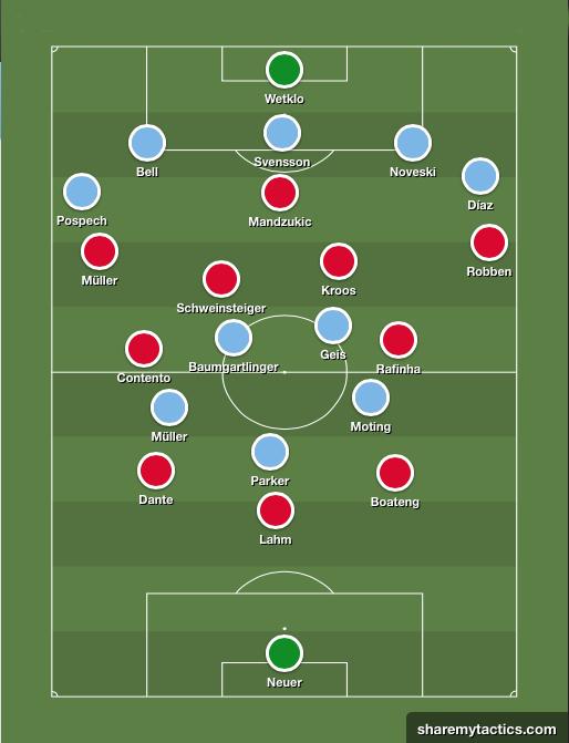 La evolución táctica del Bayern de Pep. Esquema-tactico-mainz
