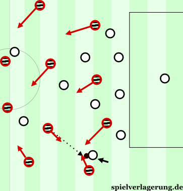 Gegenpressing-Sacchi-Partly-Counterpressing-Ball-Far-Dropping